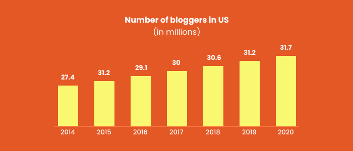 bloggers increase