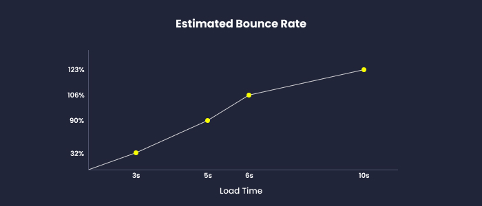 bounce rate on slow websites