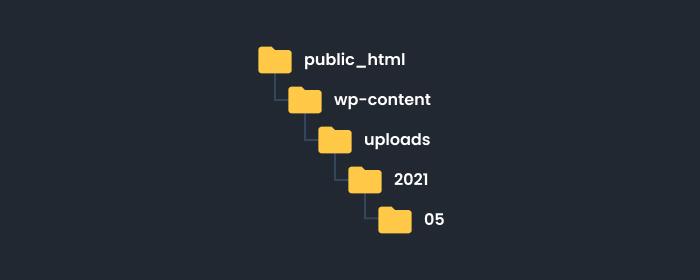 WordPress directory structure