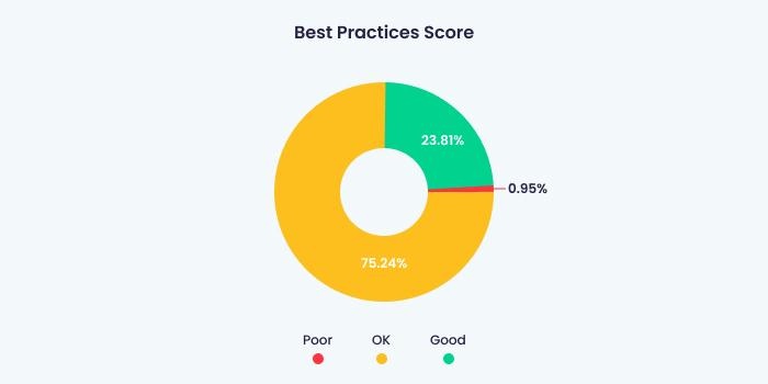 best practics test results