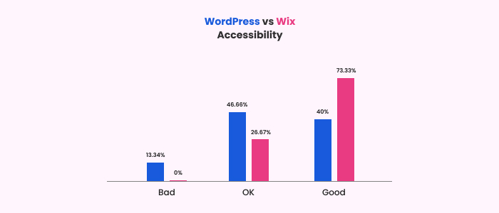 accessibility results for WP and Wix