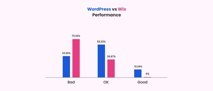 WordPress vs Wix performance test
