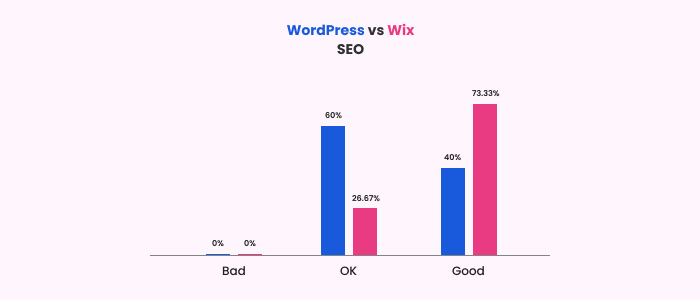 SEO metrics for Google