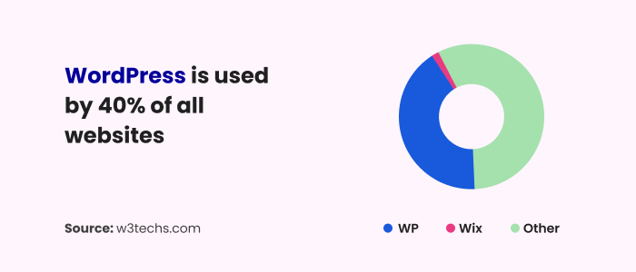 WordPress powers 40% of the web