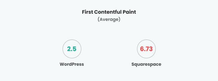 WordPress vs Squarespace FCP