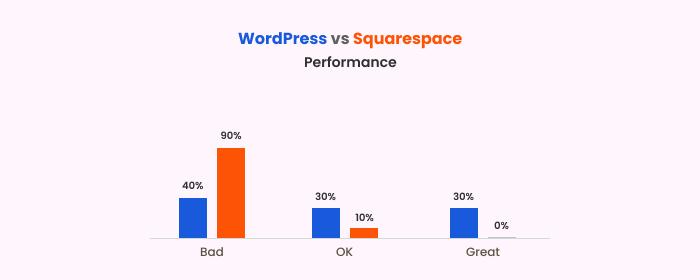 Google performance