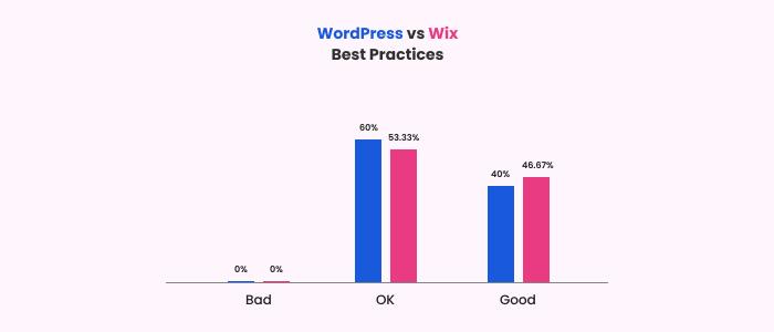 Google's best practices score